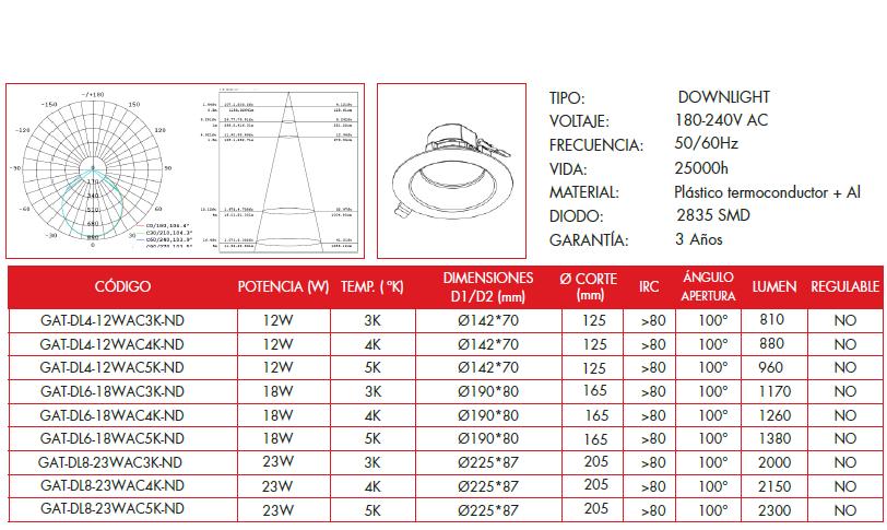 Características técnicas Donwlight LED Grealtec