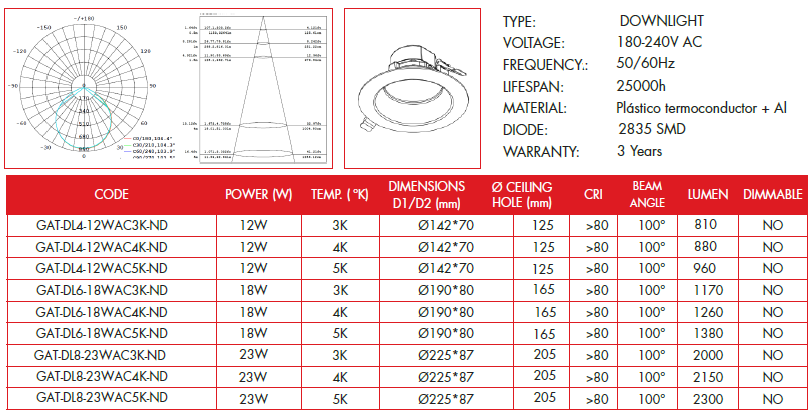 Technical parameters Donwlight Series of GREALTEC