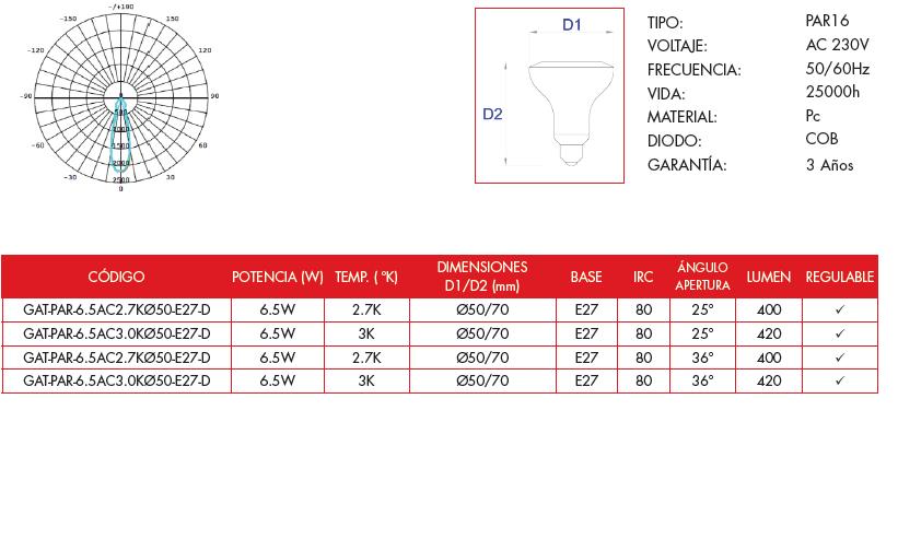 Características bombilla LED Grealtec PAR16