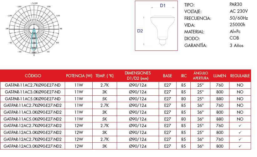 Características bombilla LED Grealtec PAR30
