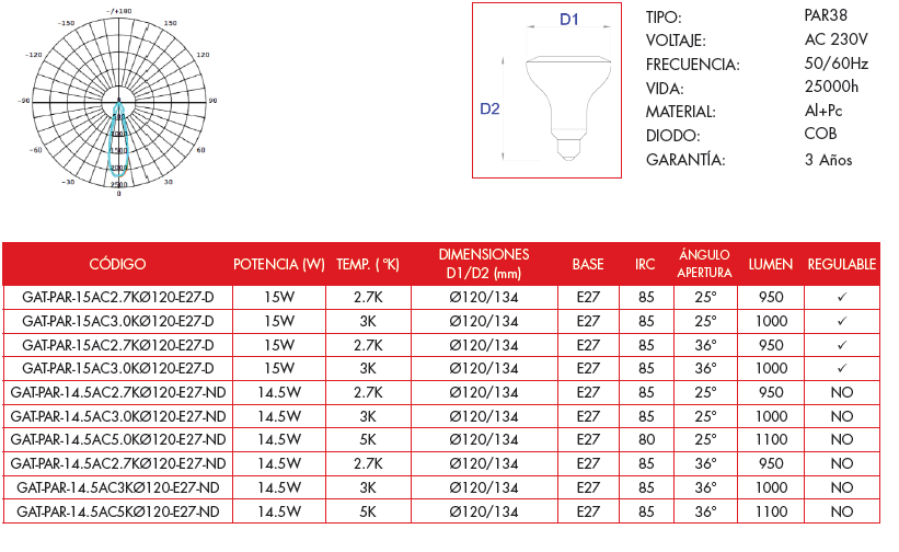 Características bombilla LED Grealtec PAR38